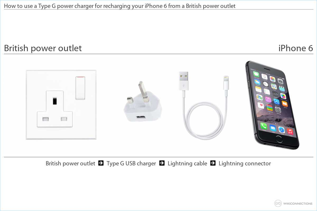 Charging the iPhone in The United Kingdom