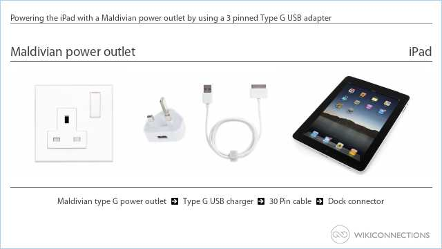 Powering the iPad with a Maldivian power outlet by using a 3 pinned Type G USB adapter