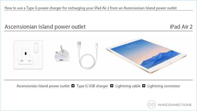 How to use a Type G power charger for recharging your iPad Air 2 from an Ascensionian Island power outlet
