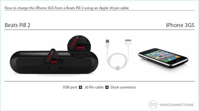 How to charge the iPhone 3GS from a Beats Pill 2 using an Apple 30 pin cable