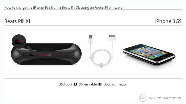 How to charge the iPhone 3GS from a Beats Pill XL using an Apple 30 pin cable