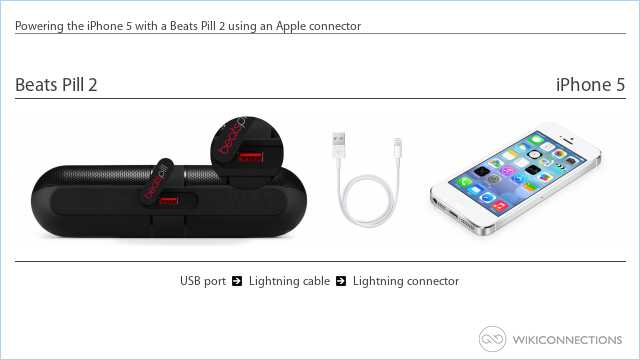 Powering the iPhone 5 with a Beats Pill 2 using an Apple connector