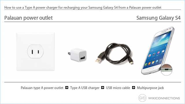 How to use a Type A power charger for recharging your Samsung Galaxy S4 from a Palauan power outlet