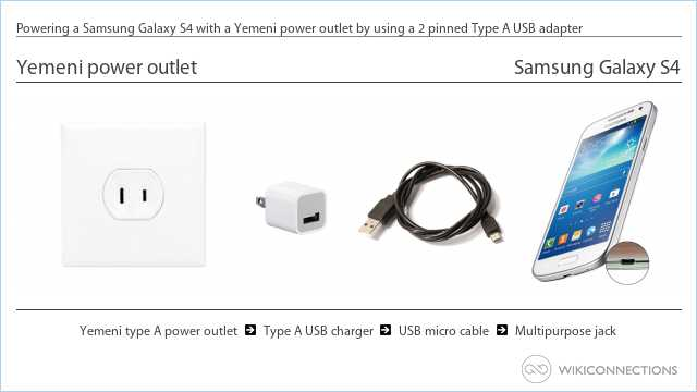 Powering a Samsung Galaxy S4 with a Yemeni power outlet by using a 2 pinned Type A USB adapter