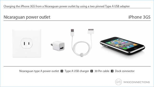 Charging the iPhone 3GS from a Nicaraguan power outlet by using a two pinned Type A USB adapter