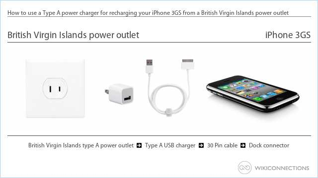 How to use a Type A power charger for recharging your iPhone 3GS from a British Virgin Islands power outlet