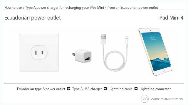 How to use a Type A power charger for recharging your iPad Mini 4 from an Ecuadorian power outlet