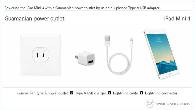 Powering the iPad Mini 4 with a Guamanian power outlet by using a 2 pinned Type A USB adapter
