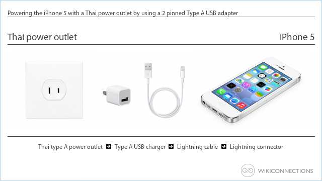 Powering the iPhone 5 with a Thai power outlet by using a 2 pinned Type A USB adapter