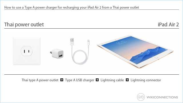 How to use a Type A power charger for recharging your iPad Air 2 from a Thai power outlet