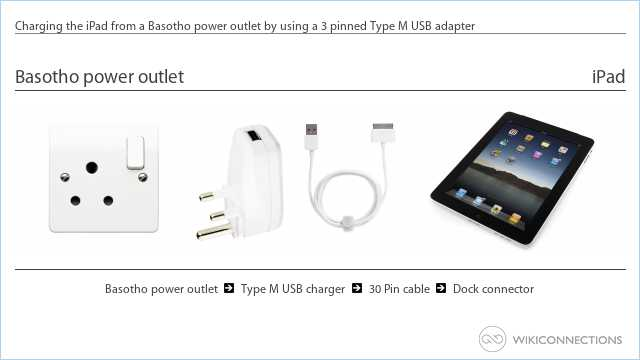 Charging the iPad from a Basotho power outlet by using a 3 pinned Type M USB adapter