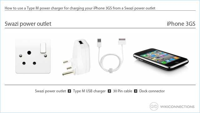 How to use a Type M power charger for charging your iPhone 3GS from a Swazi power outlet