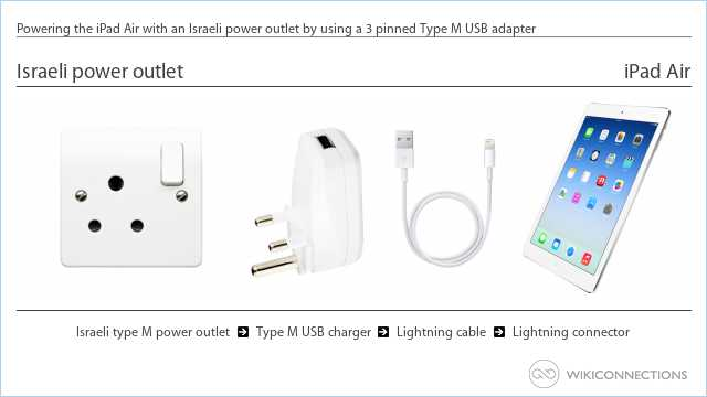 Powering the iPad Air with an Israeli power outlet by using a 3 pinned Type M USB adapter
