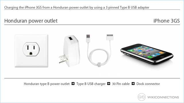 Charging the iPhone 3GS from a Honduran power outlet by using a 3 pinned Type B USB adapter