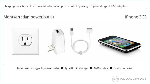 Charging the iPhone 3GS from a Montserratian power outlet by using a 3 pinned Type B USB adapter