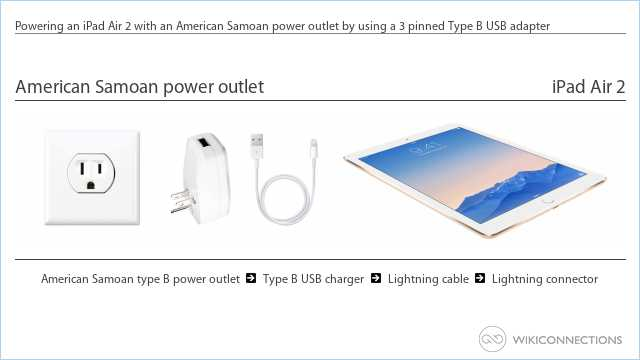 Powering an iPad Air 2 with an American Samoan power outlet by using a 3 pinned Type B USB adapter