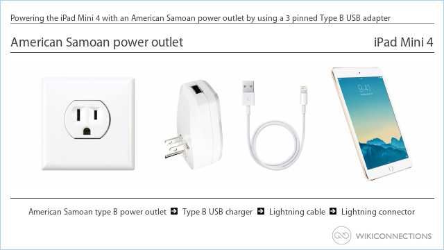 Powering the iPad Mini 4 with an American Samoan power outlet by using a 3 pinned Type B USB adapter