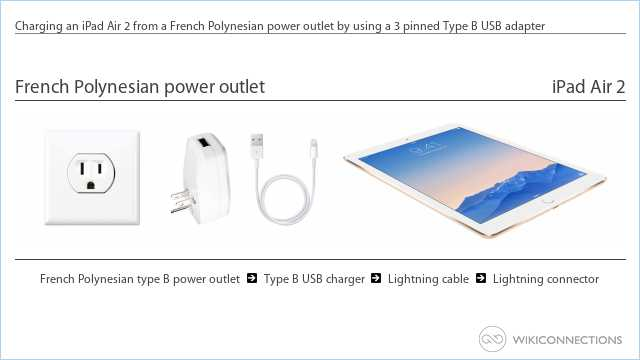 Charging an iPad Air 2 from a French Polynesian power outlet by using a 3 pinned Type B USB adapter