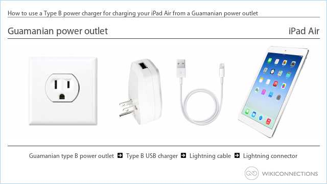 How to use a Type B power charger for charging your iPad Air from a Guamanian power outlet
