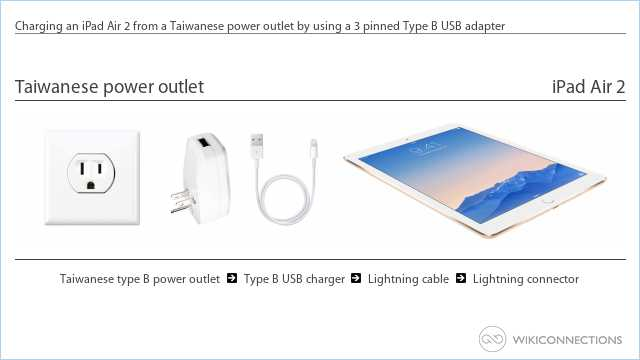 Charging an iPad Air 2 from a Taiwanese power outlet by using a 3 pinned Type B USB adapter