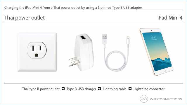 Charging the iPad Mini 4 from a Thai power outlet by using a 3 pinned Type B USB adapter