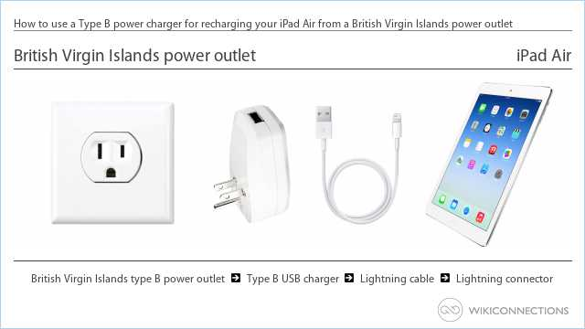 How to use a Type B power charger for recharging your iPad Air from a British Virgin Islands power outlet
