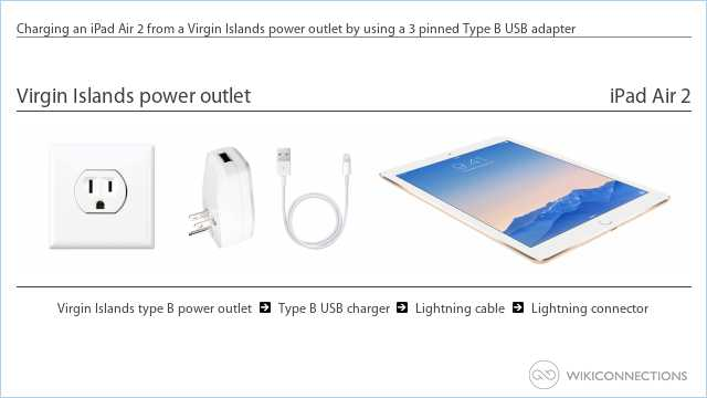 Charging an iPad Air 2 from a Virgin Islands power outlet by using a 3 pinned Type B USB adapter