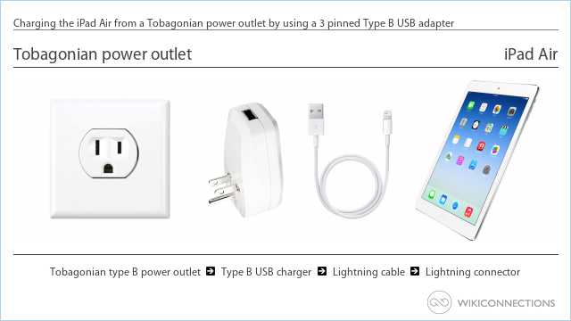 Charging the iPad Air from a Tobagonian power outlet by using a 3 pinned Type B USB adapter