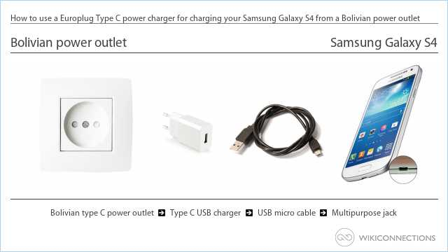 How to use a Europlug Type C power charger for charging your Samsung Galaxy S4 from a Bolivian power outlet