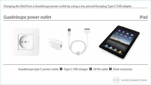 Charging the iPad from a Guadeloupe power outlet by using a two pinned Europlug Type C USB adapter