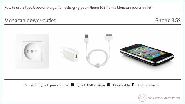 How to use a Type C power charger for recharging your iPhone 3GS from a Monacan power outlet