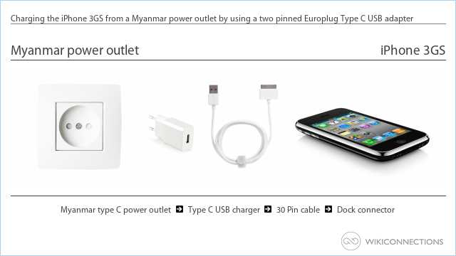 Charging the iPhone 3GS from a Myanmar power outlet by using a two pinned Europlug Type C USB adapter