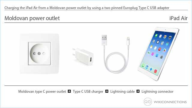 Charging the iPad Air from a Moldovan power outlet by using a two pinned Europlug Type C USB adapter