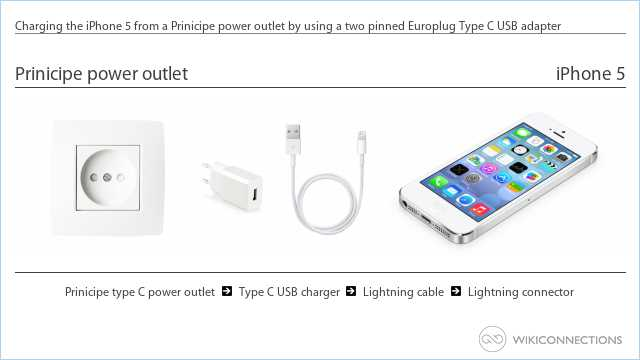 Charging the iPhone 5 from a Prinicipe power outlet by using a two pinned Europlug Type C USB adapter