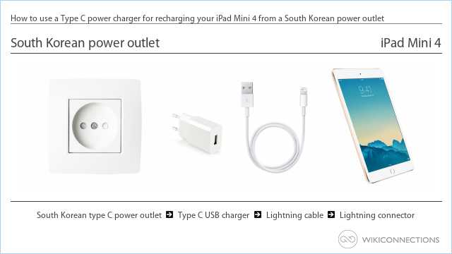 How to use a Type C power charger for recharging your iPad Mini 4 from a South Korean power outlet