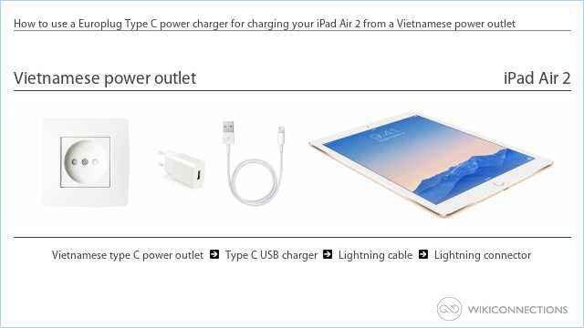 How to use a Europlug Type C power charger for charging your iPad Air 2 from a Vietnamese power outlet