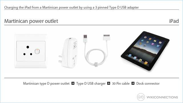 Charging the iPad from a Martinican power outlet by using a 3 pinned Type D USB adapter