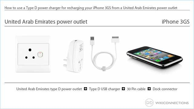How to use a Type D power charger for recharging your iPhone 3GS from a United Arab Emirates power outlet