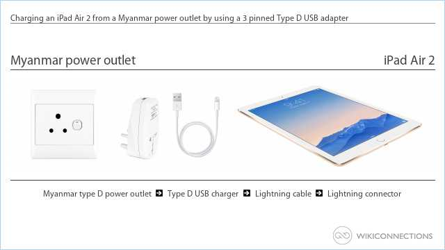 Charging an iPad Air 2 from a Myanmar power outlet by using a 3 pinned Type D USB adapter