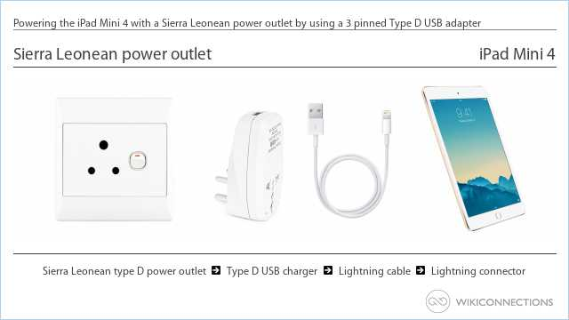 Powering the iPad Mini 4 with a Sierra Leonean power outlet by using a 3 pinned Type D USB adapter