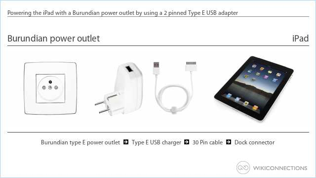 Powering the iPad with a Burundian power outlet by using a 2 pinned Type E USB adapter