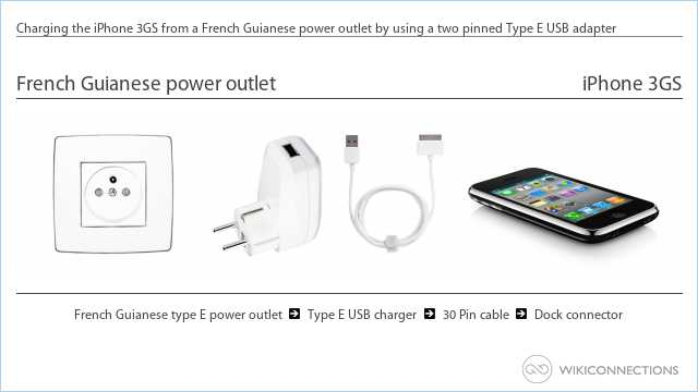 Charging the iPhone 3GS from a French Guianese power outlet by using a two pinned Type E USB adapter