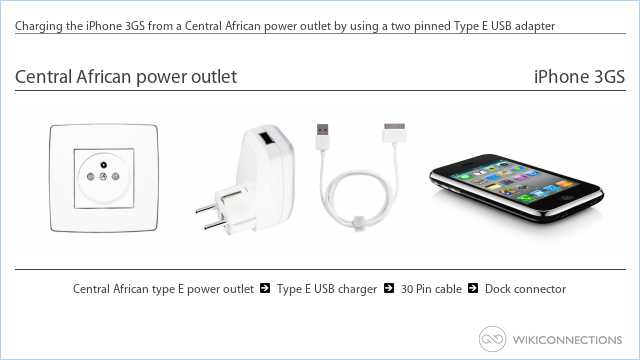 Charging the iPhone 3GS from a Central African power outlet by using a two pinned Type E USB adapter