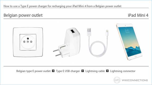 How to use a Type E power charger for recharging your iPad Mini 4 from a Belgian power outlet