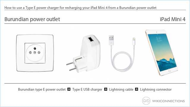 How to use a Type E power charger for recharging your iPad Mini 4 from a Burundian power outlet