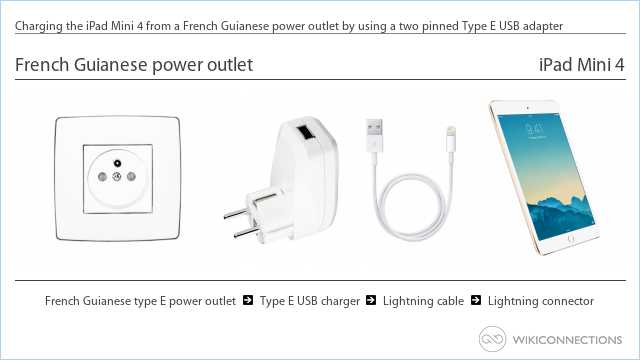 Charging the iPad Mini 4 from a French Guianese power outlet by using a two pinned Type E USB adapter