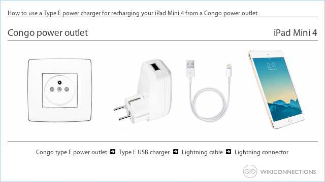 How to use a Type E power charger for recharging your iPad Mini 4 from a Congo power outlet