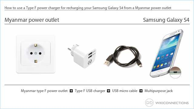 How to use a Type F power charger for recharging your Samsung Galaxy S4 from a Myanmar power outlet