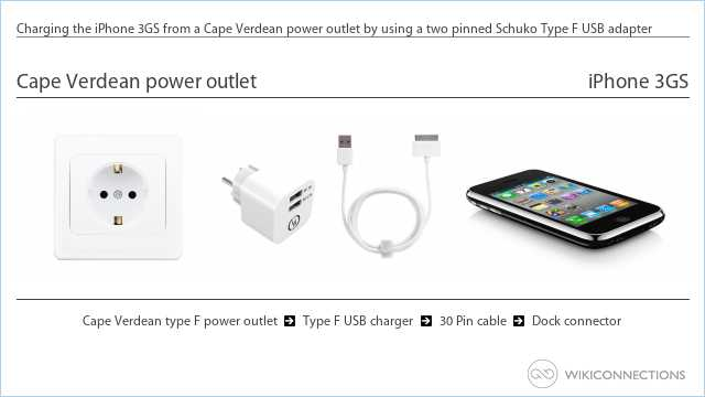 Charging the iPhone 3GS from a Cape Verdean power outlet by using a two pinned Schuko Type F USB adapter