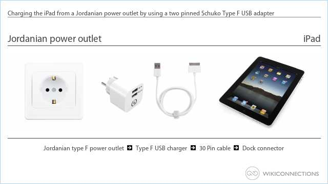 Charging the iPad from a Jordanian power outlet by using a two pinned Schuko Type F USB adapter
